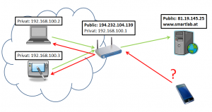 VNC How to access behind Router Firewall