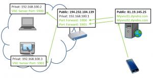 vnc port forwarding
